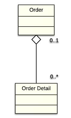 UML_Aggregation
