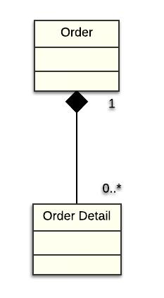 UML_Composition