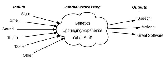Internal Processes